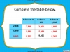Number and Place Value - Year 5 (slide 14/59)