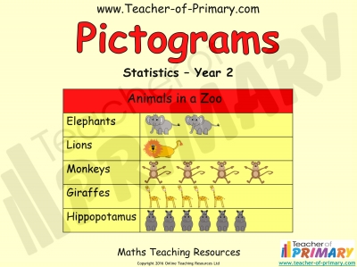Pictograms - Year 2 Statistics