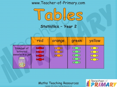 Tables - Year 2 Statistics